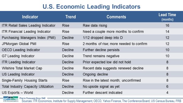 US Economic Leading Indicators Chart