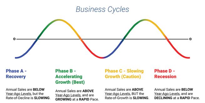 BusinessCycle