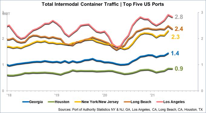 Intermodal Container Traffic