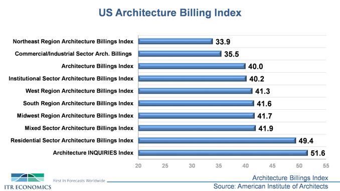 US Architecture Billing Index