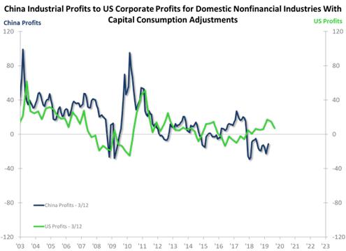 China Industrial Profits