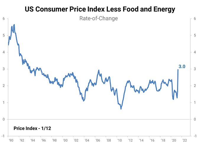 US Consumer Price Index Less Food and Energy chart