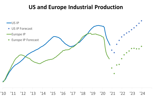 US and Europe Industrial Production