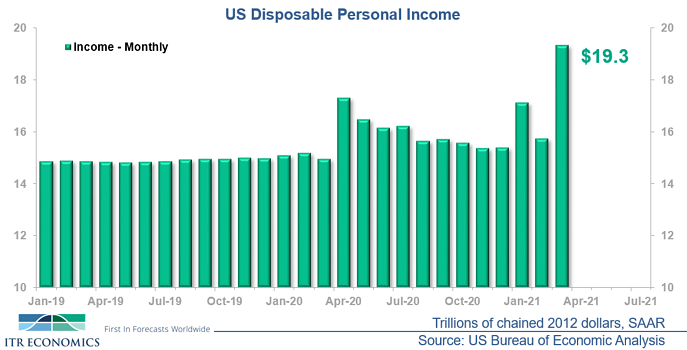 US Disposable Personal Income
