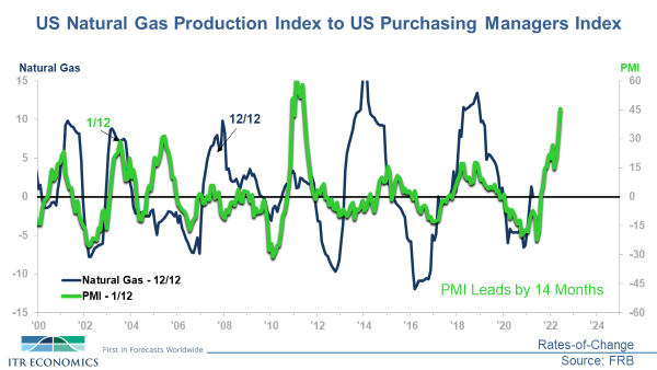 Natural Gas Production Index