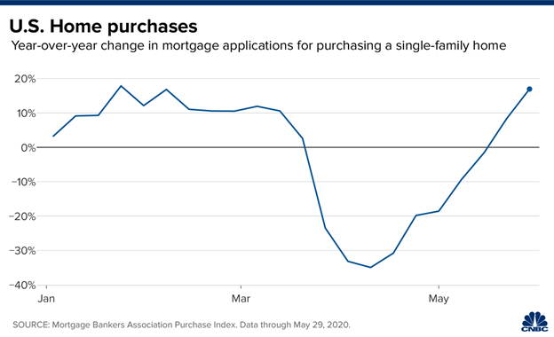 US Home Purchases