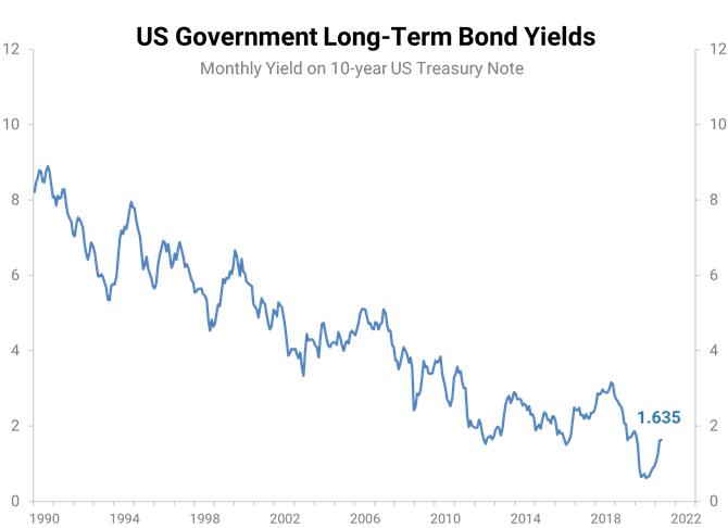 US Government Long-Term Bond Yields chart