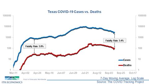 Texas Cases