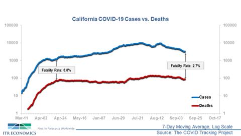 California Cases