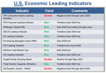US Economic Leading Indicators